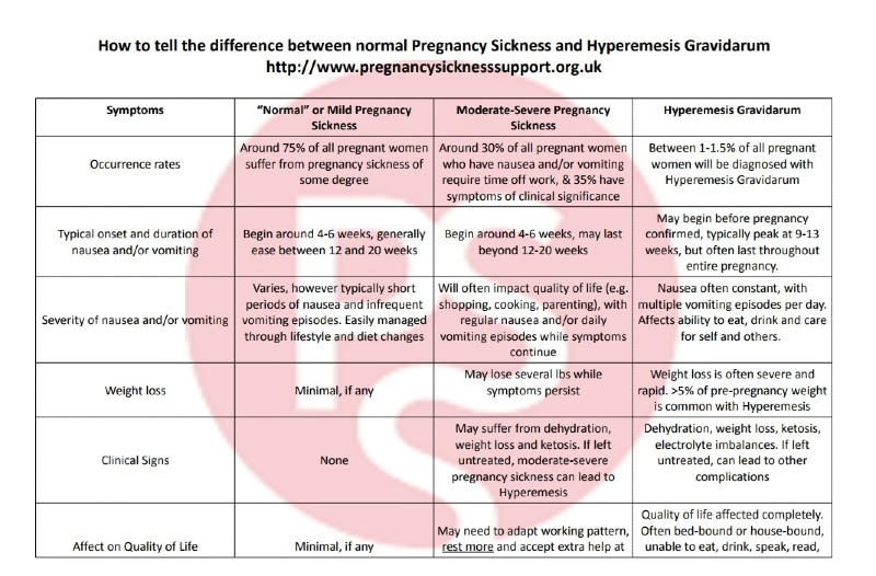 pregnancy sickness and hyperemisis gravatis